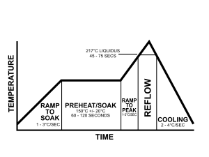 reflowovenramptherorique