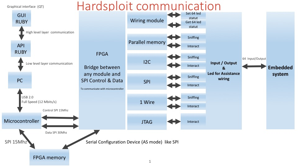 Hadsploit COMMUNICATION