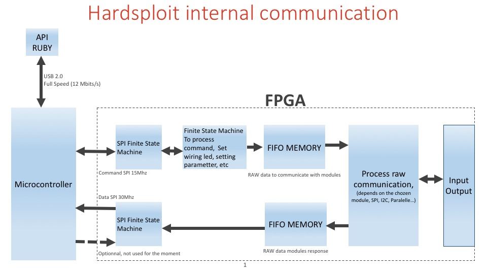 Hadsploit Internal Communication