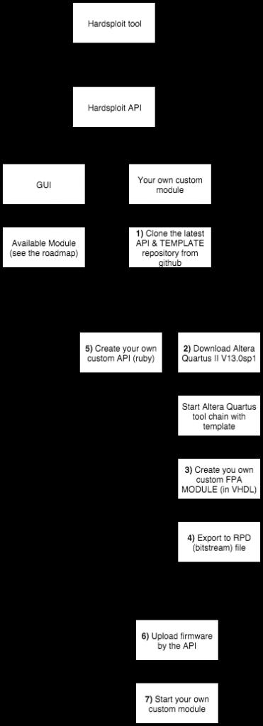 hardsploit-template